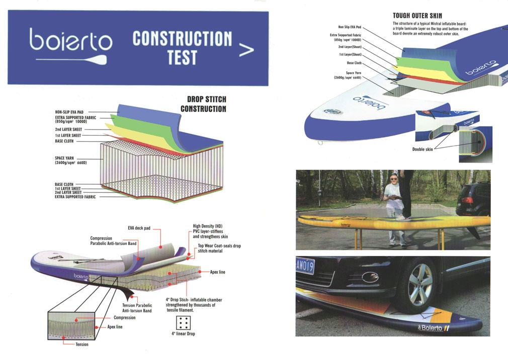 boierto-SUPの構造とテスト